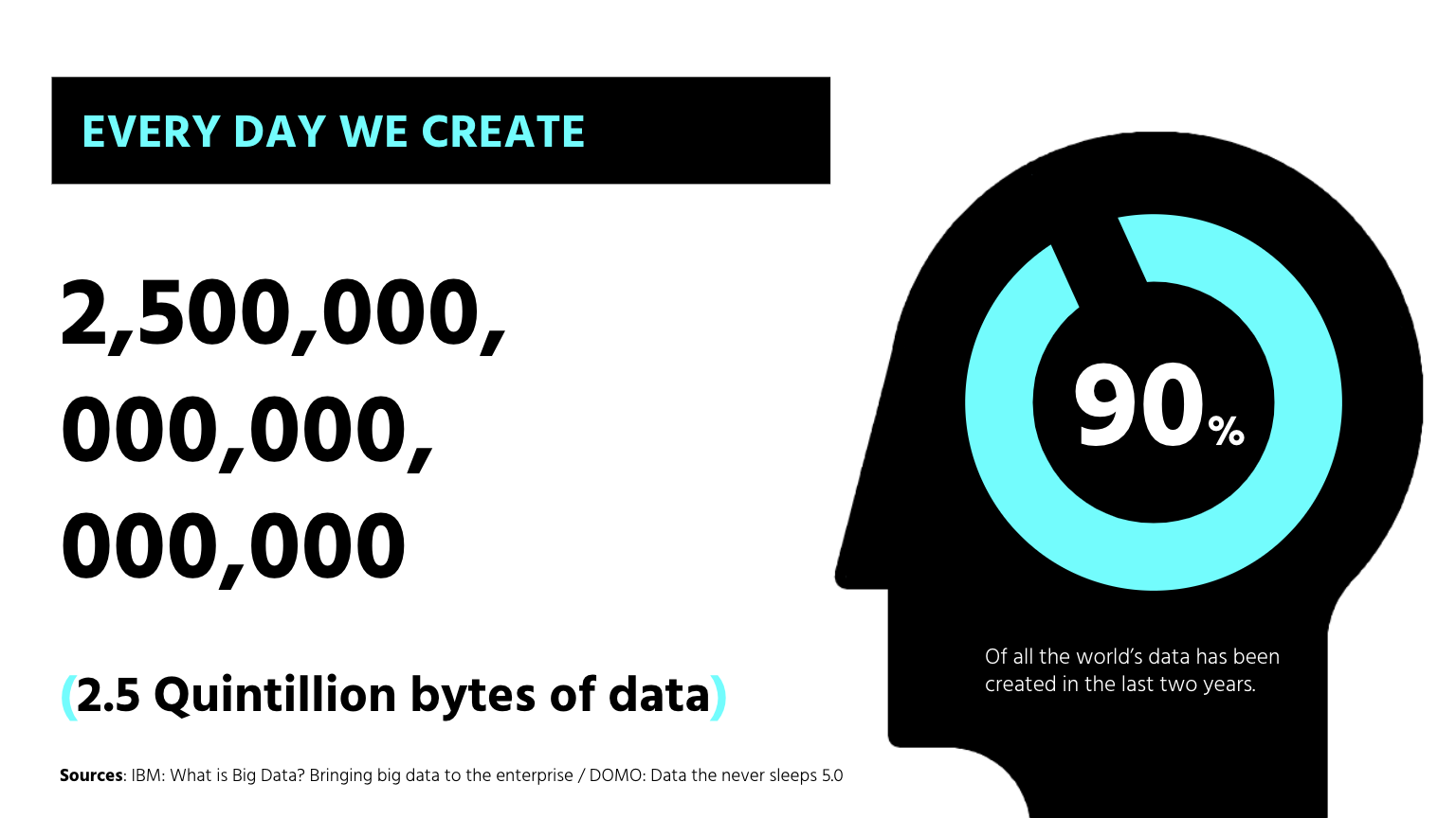 A technology trends graph to show the amount of data created every day