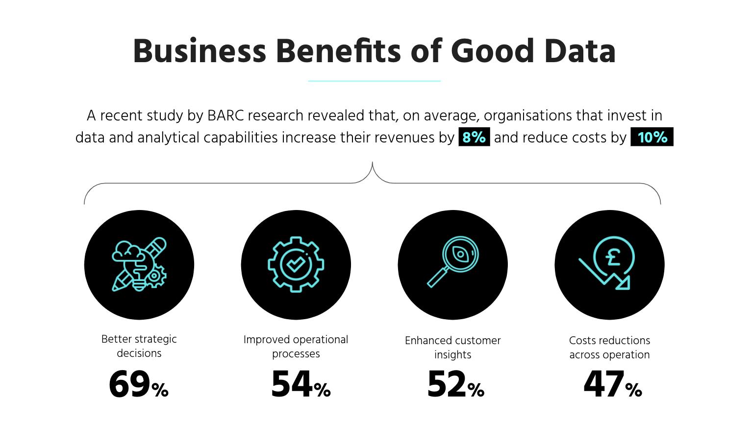 statistics around the benefits of big data and analytics