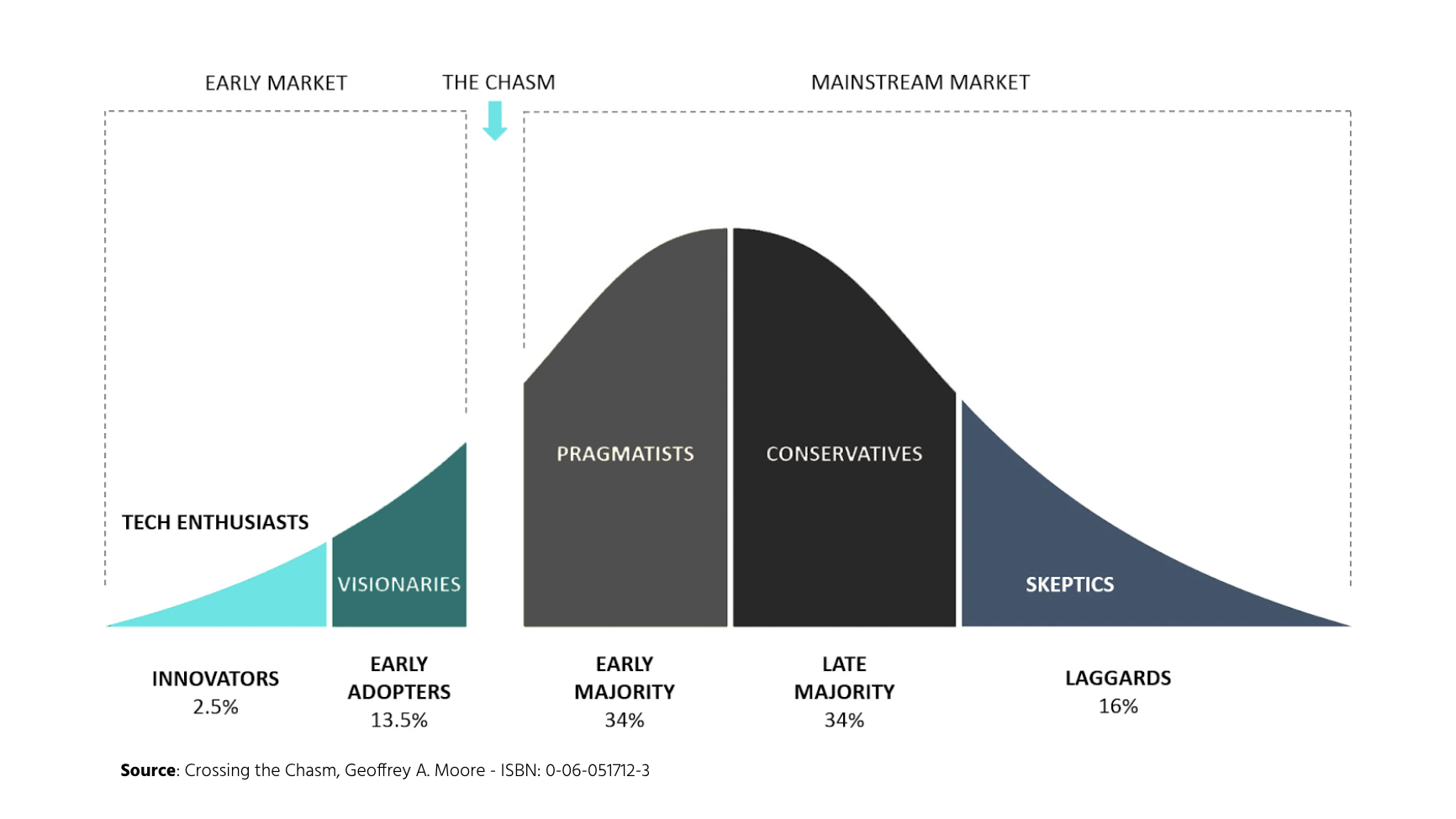 Crossing The Chasm Graph Chart