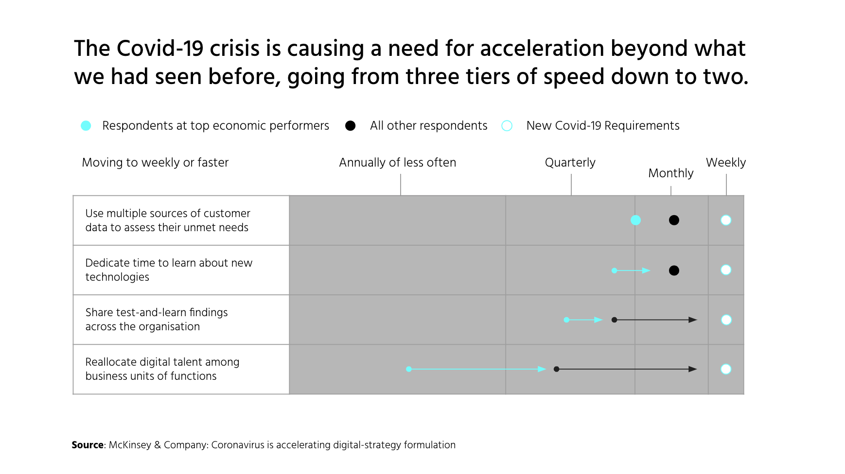 McKinsey research exploring technology trends