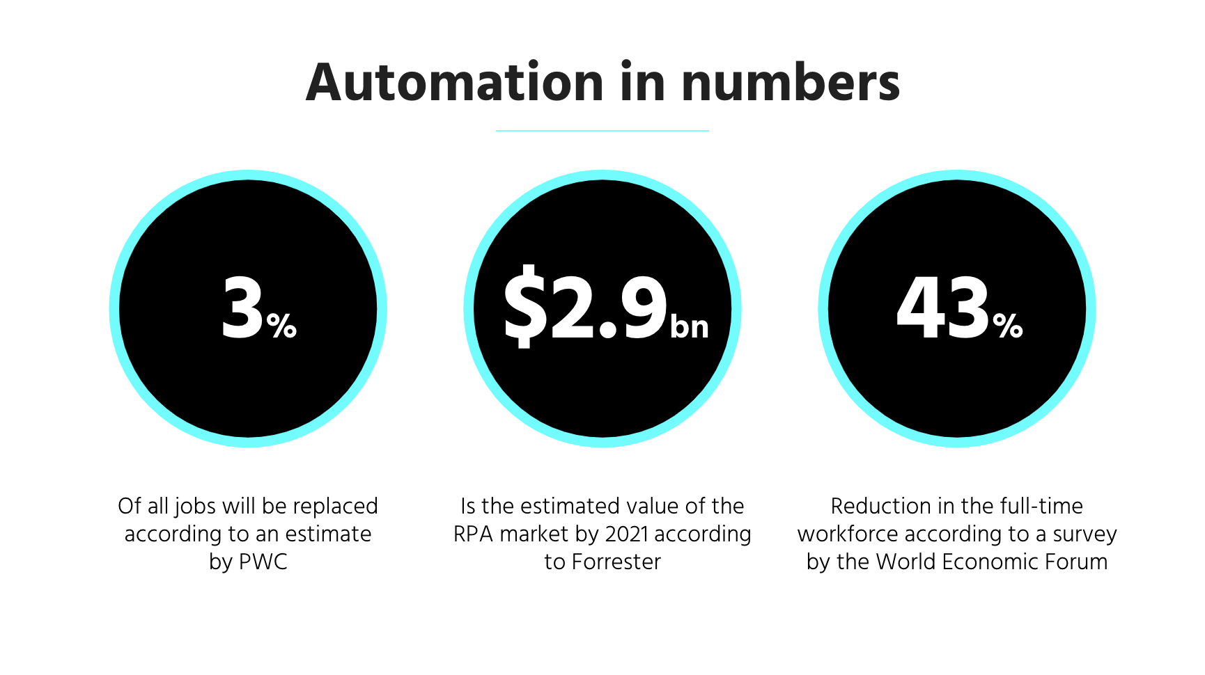 The Age of Automation Statistics